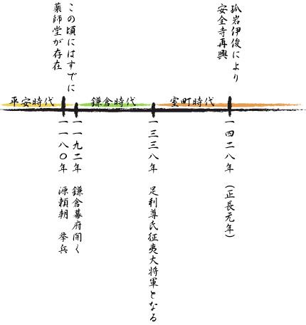 安全寺の歴史